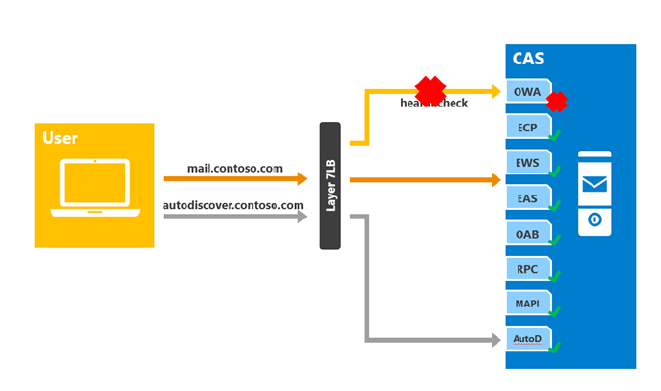 Exchange 2013 Layer 7 single namespace loadbalancing with